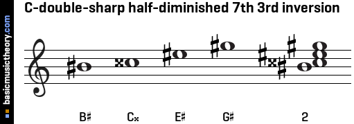 C-double-sharp half-diminished 7th 3rd inversion