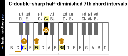 C-double-sharp half-diminished 7th chord intervals