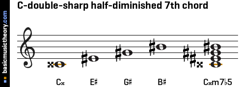 C-double-sharp half-diminished 7th chord