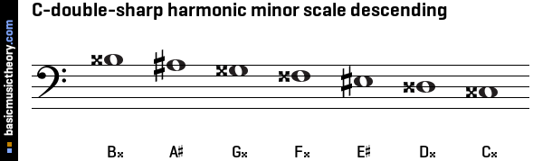 basicmusictheory.com: C-double-sharp harmonic minor scale