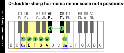 C-double-sharp harmonic minor scale note positions