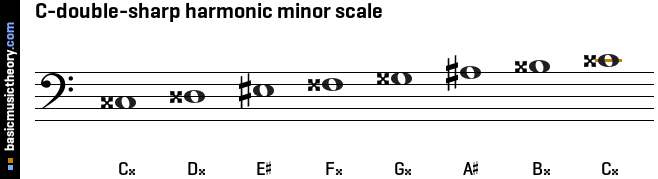 C-double-sharp harmonic minor scale