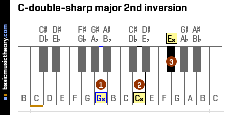 C-double-sharp major 2nd inversion