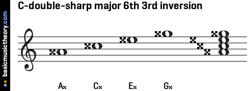 C-double-sharp major 6th 3rd inversion
