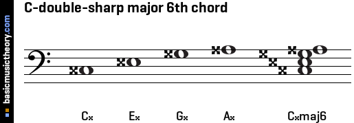 C-double-sharp major 6th chord