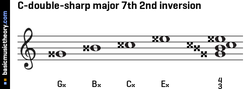 C-double-sharp major 7th 2nd inversion