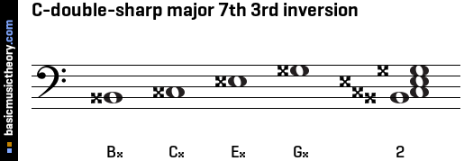 C-double-sharp major 7th 3rd inversion