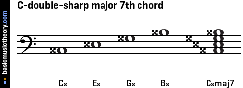 C-double-sharp major 7th chord