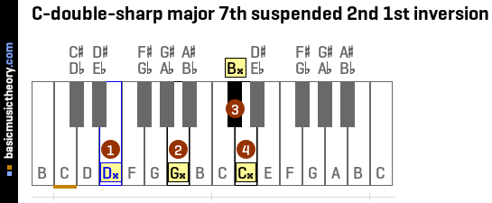 C-double-sharp major 7th suspended 2nd 1st inversion