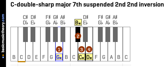 C-double-sharp major 7th suspended 2nd 2nd inversion