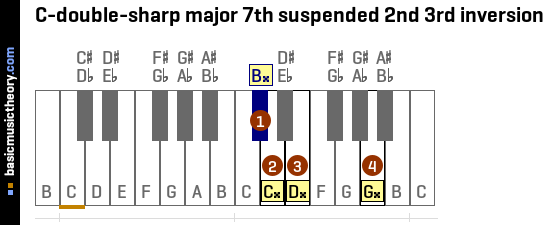 C-double-sharp major 7th suspended 2nd 3rd inversion