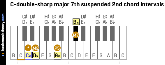 C-double-sharp major 7th suspended 2nd chord intervals