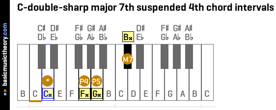 Basicmusictheory C Double Sharp Major 7th Suspended 4th Chord