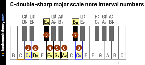 C-double-sharp major scale note interval numbers