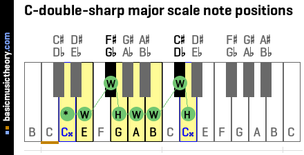 C-double-sharp major scale note positions
