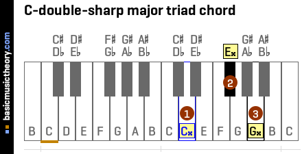 C-double-sharp major triad chord