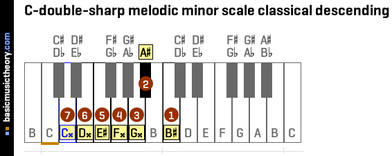 C-double-sharp melodic minor scale classical descending