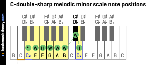 C-double-sharp melodic minor scale note positions