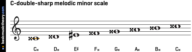 C-double-sharp melodic minor scale