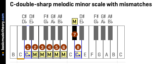 C-double-sharp melodic minor scale with mismatches