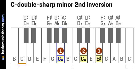 C-double-sharp minor 2nd inversion