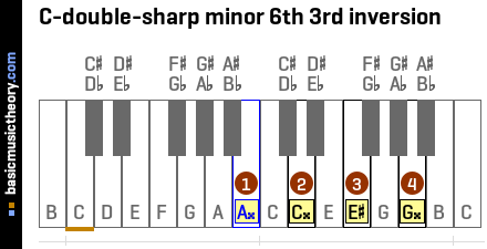 C-double-sharp minor 6th 3rd inversion