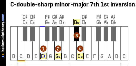 C-double-sharp minor-major 7th 1st inversion