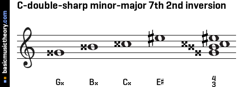 C-double-sharp minor-major 7th 2nd inversion