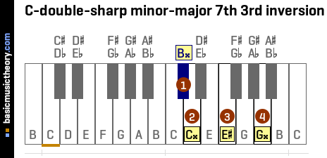 C-double-sharp minor-major 7th 3rd inversion