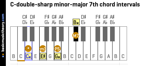 C-double-sharp minor-major 7th chord intervals