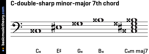 C-double-sharp minor-major 7th chord