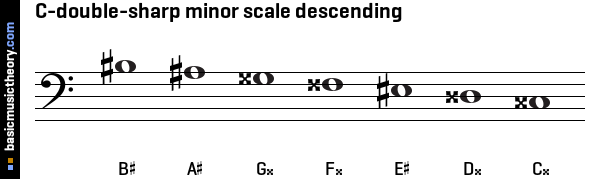C-double-sharp minor scale descending