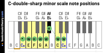 C-double-sharp minor scale note positions