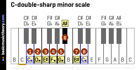 C-double-sharp minor scale