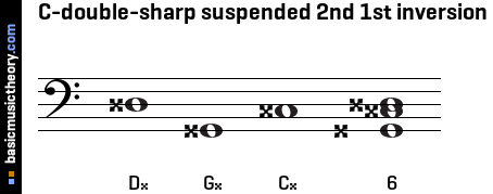 C-double-sharp suspended 2nd 1st inversion