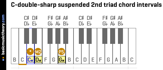C-double-sharp suspended 2nd triad chord intervals