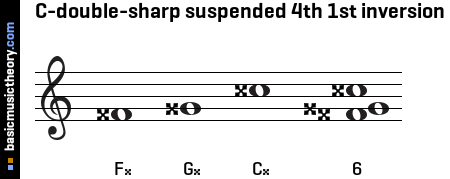 C-double-sharp suspended 4th 1st inversion