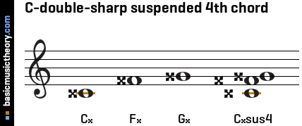 C-double-sharp suspended 4th chord