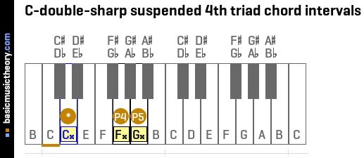 C-double-sharp suspended 4th triad chord intervals