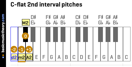 C-flat 2nd interval pitches