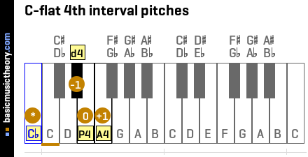 C-flat 4th interval pitches
