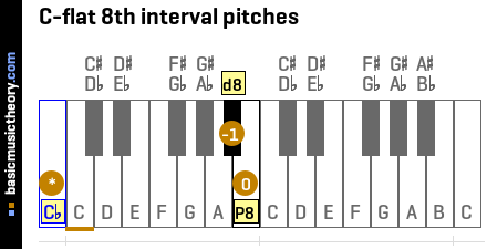 C-flat 8th interval pitches