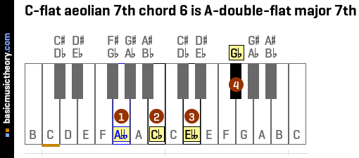 C-flat aeolian 7th chord 6 is A-double-flat major 7th