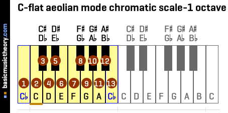 C-flat aeolian mode chromatic scale-1 octave