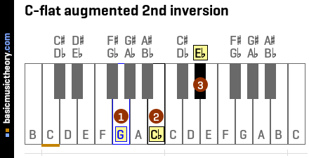 C-flat augmented 2nd inversion