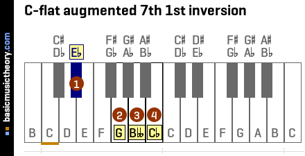 C-flat augmented 7th 1st inversion