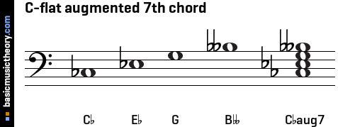 C-flat augmented 7th chord