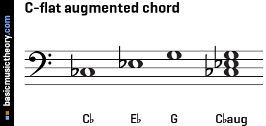 C-flat augmented chord