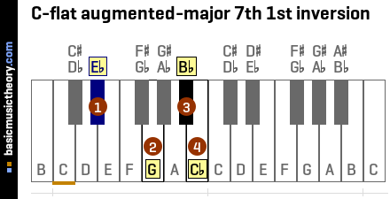 C-flat augmented-major 7th 1st inversion
