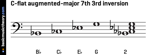 C-flat augmented-major 7th 3rd inversion